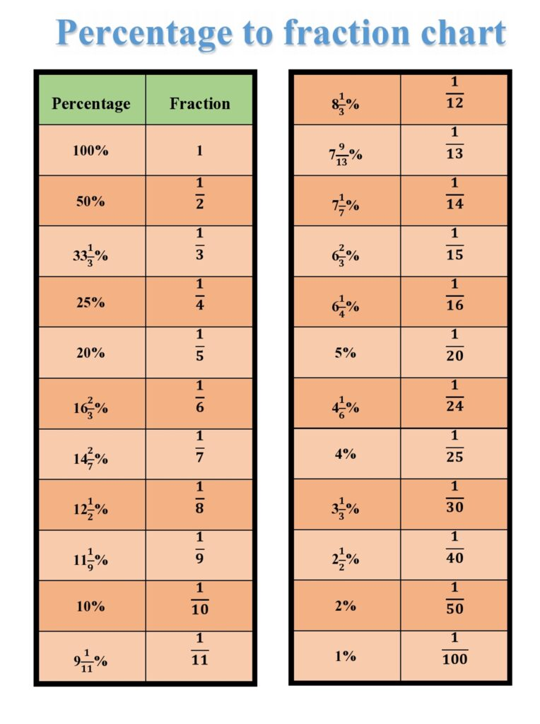 percentage to fraction table