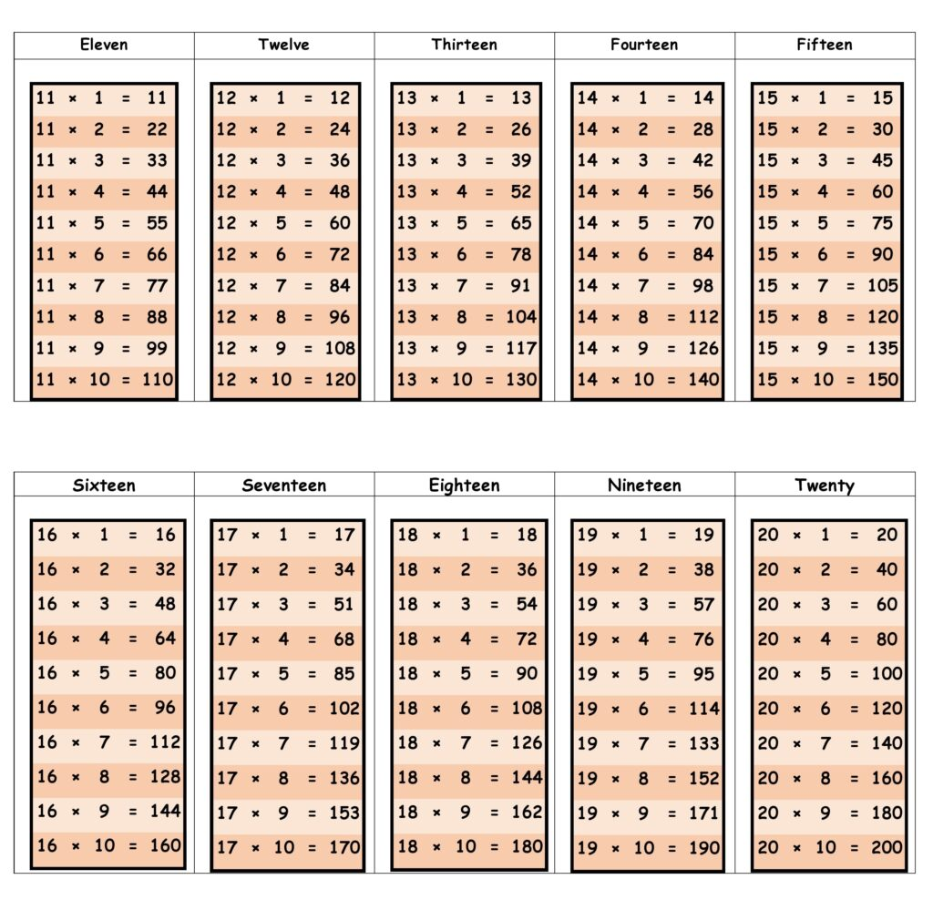 multiplication table from 11 to 20