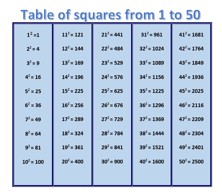square of numbers from 1 to 50