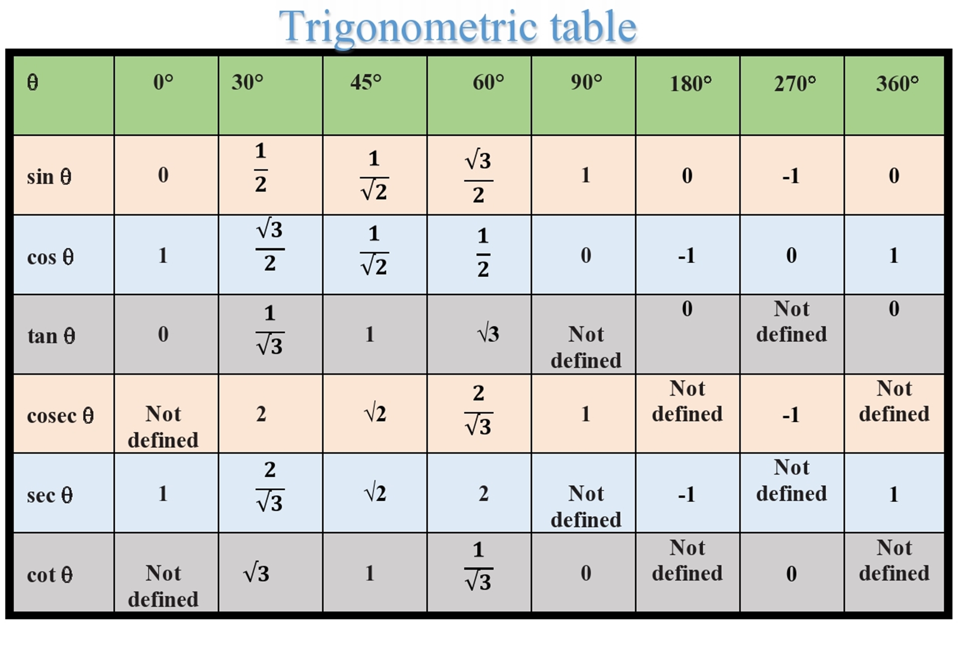 Trigonometric Table From 0 To 360 Degree The Basic Maths